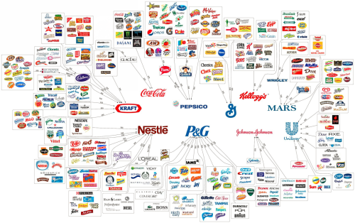 10 Mega Corporations The Illusion of Choice Chart Via Reddit