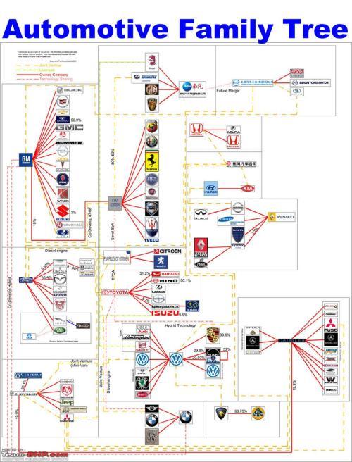 Car Company Family Tree