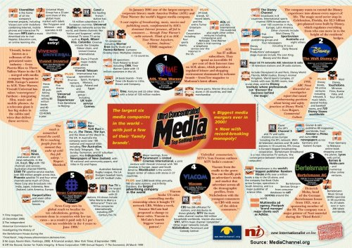 Mass Media Source: MediaChannel.org