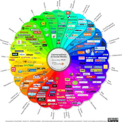 Prism Social Media Infographic; 2010
