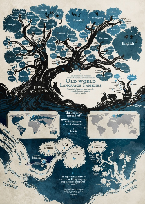 Old World Family Languages Minna Sundberg