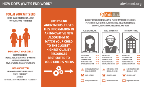 witsend-infographic-side2